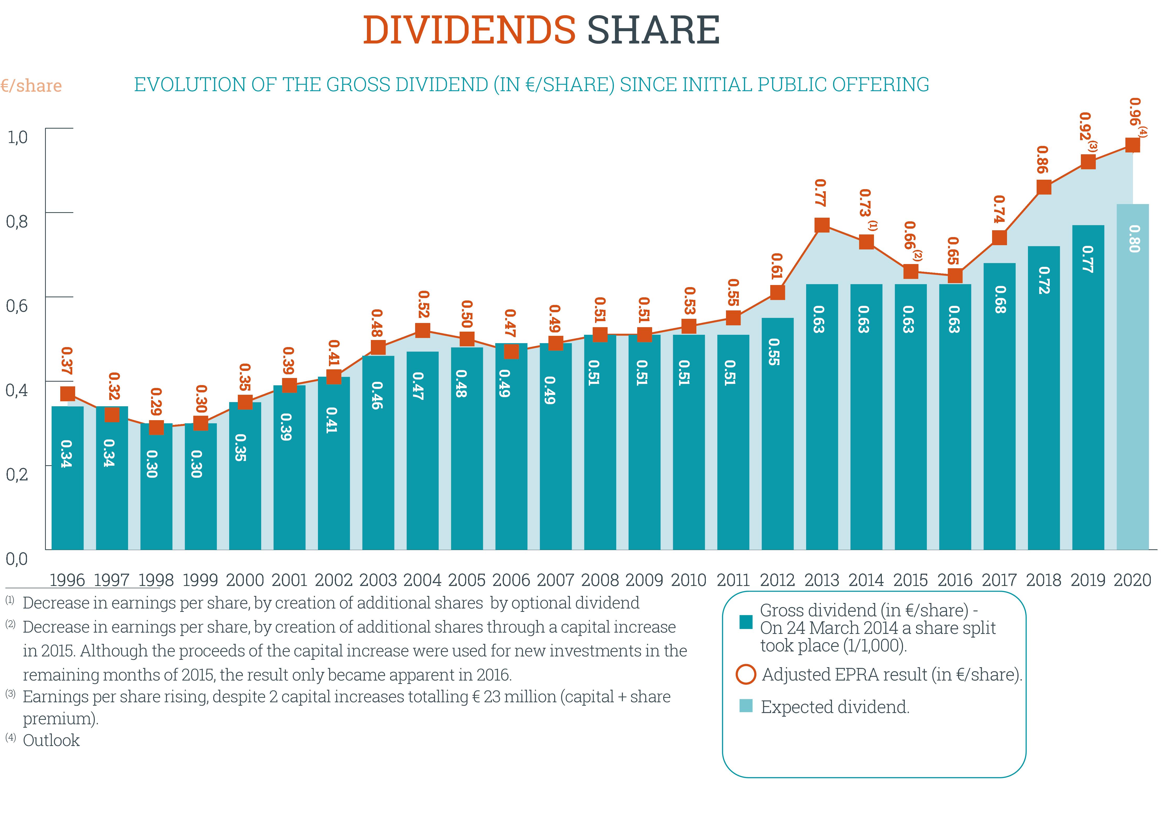 hy2020-dividendperaandeel-eng
