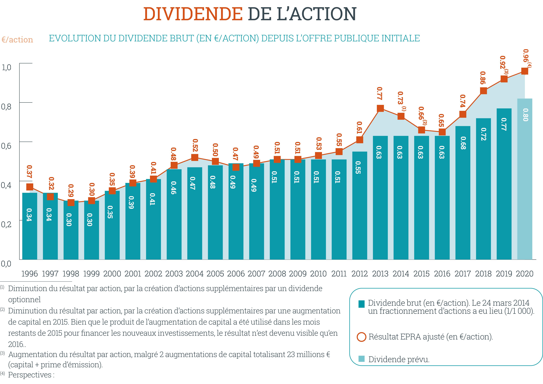 hy2020-dividendperaandeel-fr